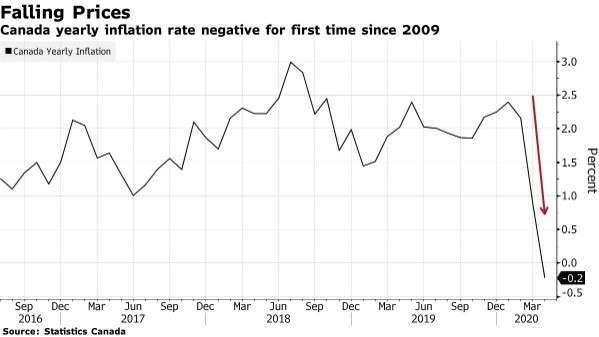 加拿大消費者物價指數年增率 (圖:Bloomberg)