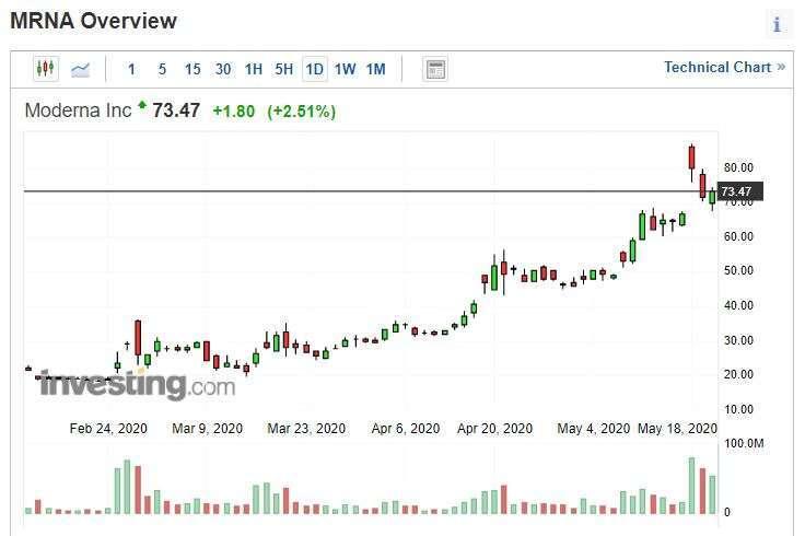 Moderna 股價 (圖片: Investing)