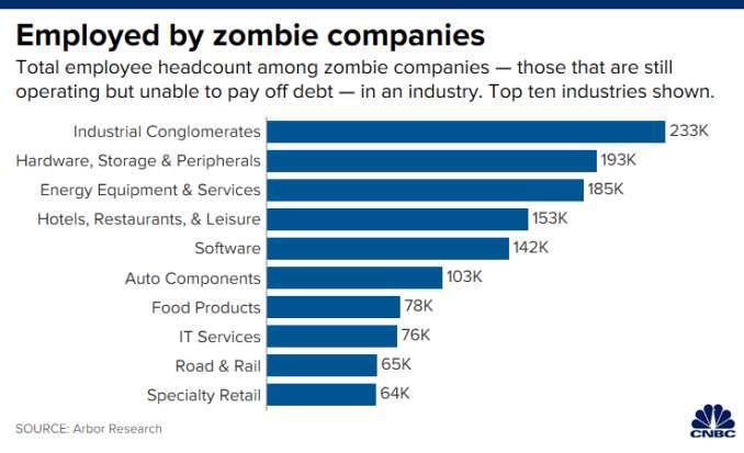 美國各產業殭屍企業聘僱的員工人數 (來源: CNBC)