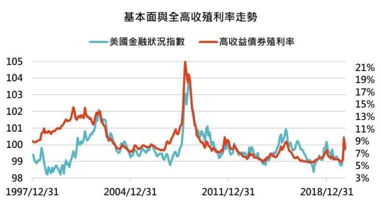 資料來源:Bloomberg,「鉅亨買基金」整理,資料截至 2020/5/15。高收益債券為美銀美林高收益債券指數。