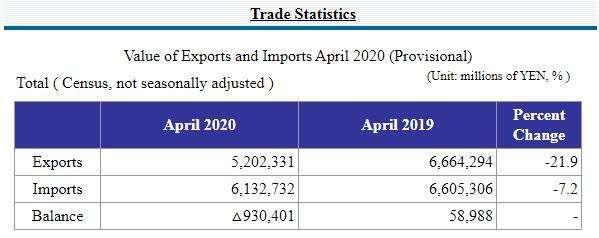 日本 2020 年 4 月貿易收支 (圖片來源:日本財務省)
