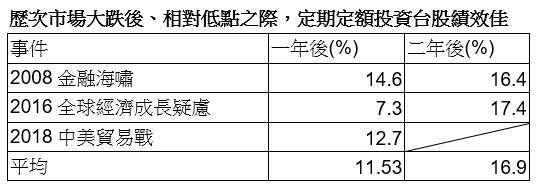 資料來源:Morningstar,表格數據採台灣加權指數做計算 。表格整理:群益投信、2020/05/19