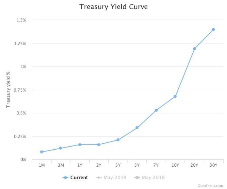 美債殖利率曲線 圖片:gurufocus