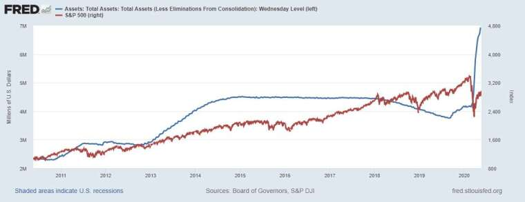 藍:Fed 資產負債表 紅:S&P500 圖片:Fred