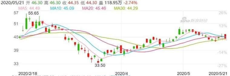 資料來源: 新浪財經, 比亞迪股價日線走勢