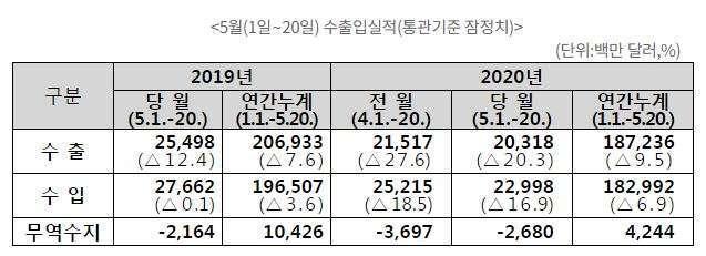 南韓2020年5月前20日進出口表現 (圖片:s南韓關稅廳)