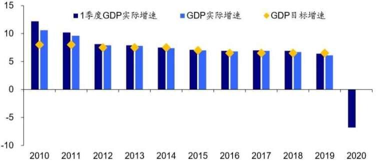 資料來源: wind, 中國第一季 GDP、全年 GDP,及 GDP 目標成長率