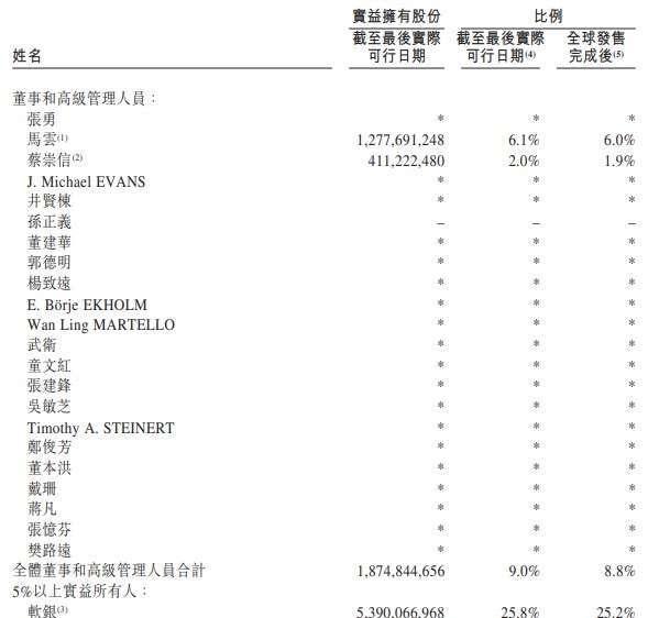 資料來源: 阿里巴巴香港二次上市公開說明書