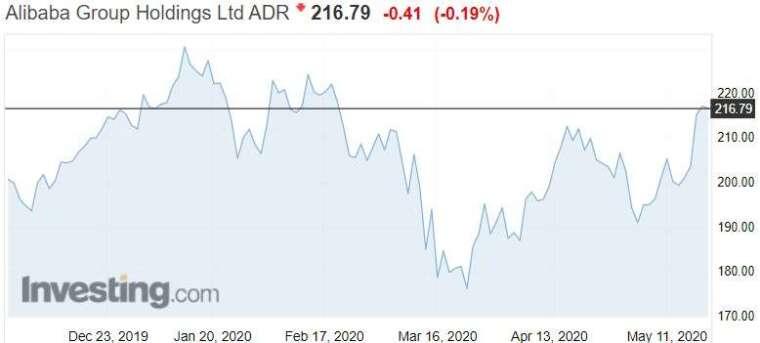 資料來源: investing.com, 阿里巴巴美股 ADR 日線走勢
