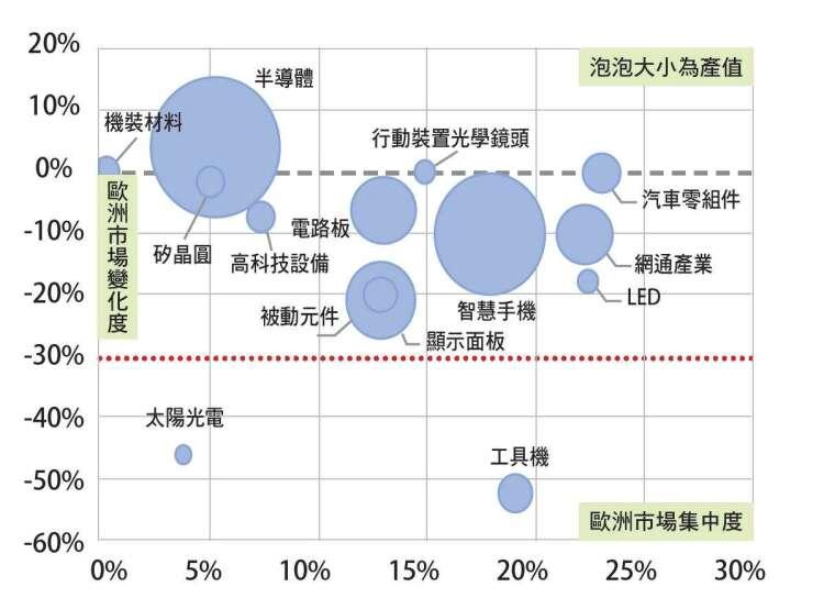 臺廠在歐洲市場,以汽車零組 件、網通、LED 產業影響最大。