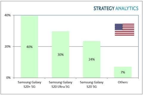 Galaxy S20 + 在美國市占率達 40% (圖片:Strategy Analytics)