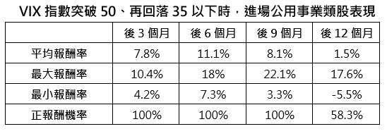 資料來源:Bloomberg,以 MSCI 世界公用事業指數為參考指標,2020/5