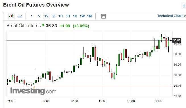 布蘭特原油期貨價格 15 分鐘 k 線圖