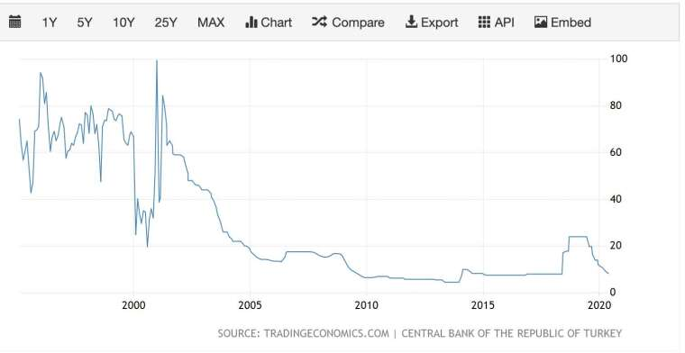 土耳其關鍵利率走勢 (圖:TradingEconomics)
