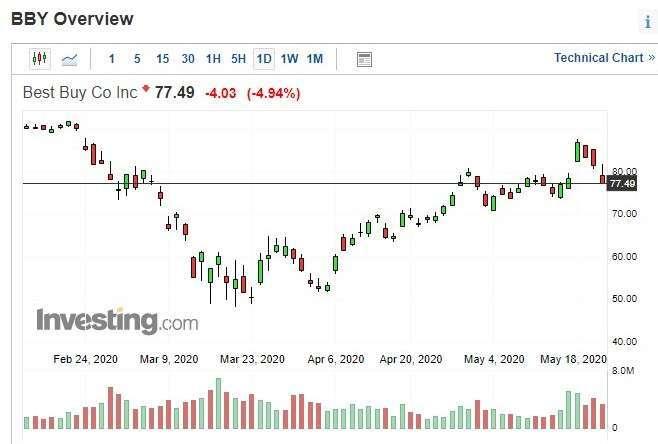 百思買股價日 k 線圖