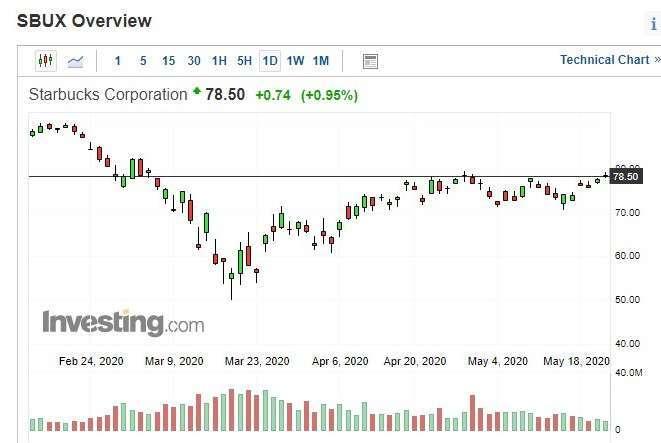 星巴克股價日 k 線圖