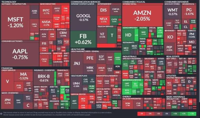 標普所有板塊僅工業股收紅,能源股領跌,其次為資訊科技和必需消費品板塊。(圖片:Finviz)