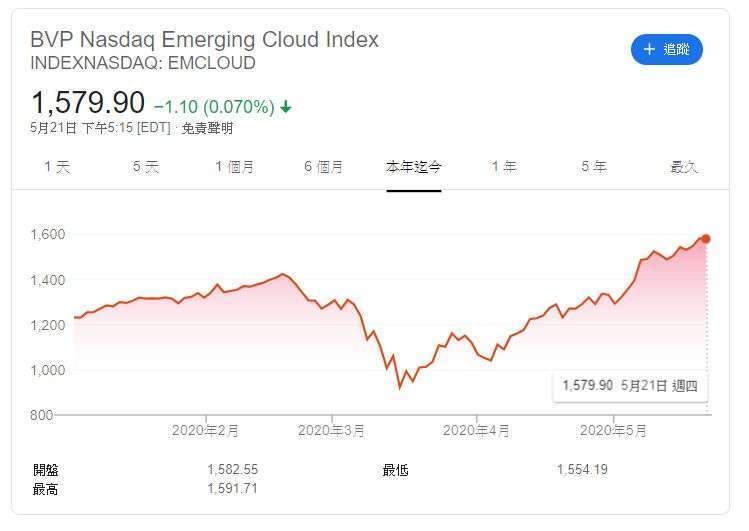 BVP 雲端指數 (圖片: Google)