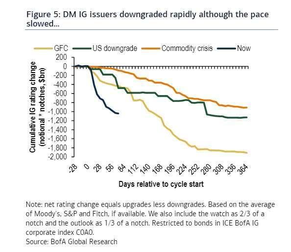 以下圖表呈現歷次危機下,美國投資級信評公司債被降評的金額。(來源: MarketWatch)