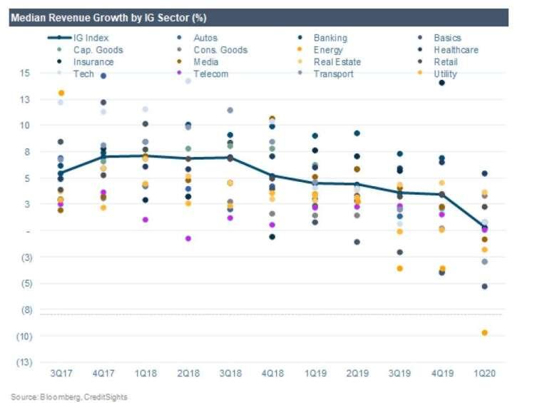 美國投資級信評公司營收變動。(來源: MarketWatch)