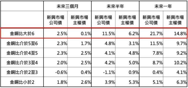 資料來源:Bloomberg,「鉅亨買基金」整理,採美銀美林新興市場公司債券與美銀美林新興市場主權債券指數,資料日期:2020/5/20。此資料僅為歷史數據模擬回測,不為未來投資獲利之保證,在不同指數走勢、比重與期間下,可能得到不同數據結果。