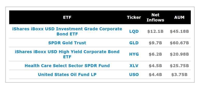 3 月 23 日至 5 月 14 日期間最多現金流的五檔 ETF(圖片:ETF.com)