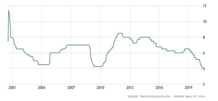 印度央行基準利率走勢圖 圖片:tradingeconomics
