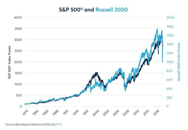 小型股長期趨勢與大盤一致 (圖: 芝商所網站)