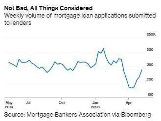 美國房貸申請件數(圖:Bloomberg)