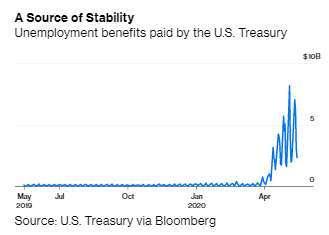 美國發放失業救濟金規模(圖:Bloomberg)