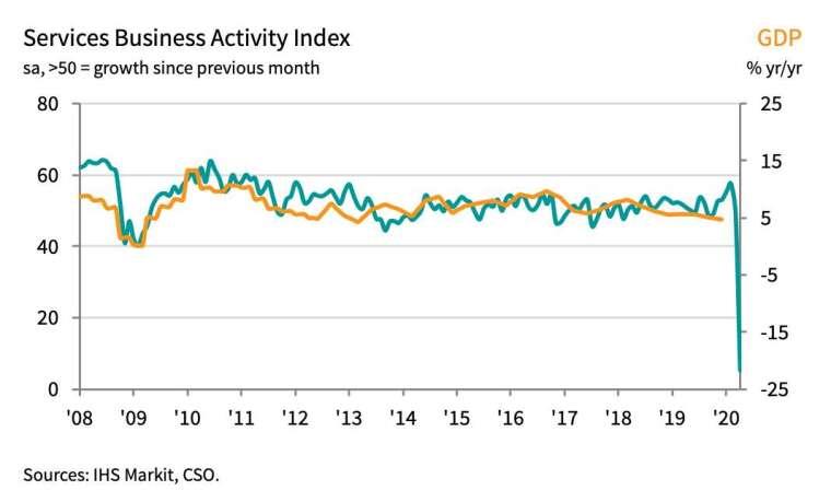 印度4月服務業PMI大跌至5.4 (圖:IHS Markit)