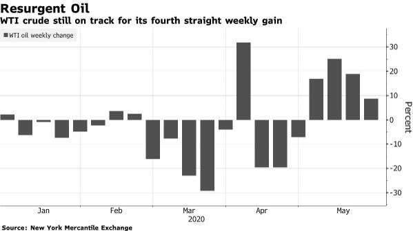 WTI 原油期貨價格變動 (圖:Bloomberg)