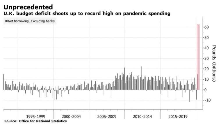 2020年4月,英國政府預算赤字創下1993年有紀錄以來最高水平(圖:Bloomberg)