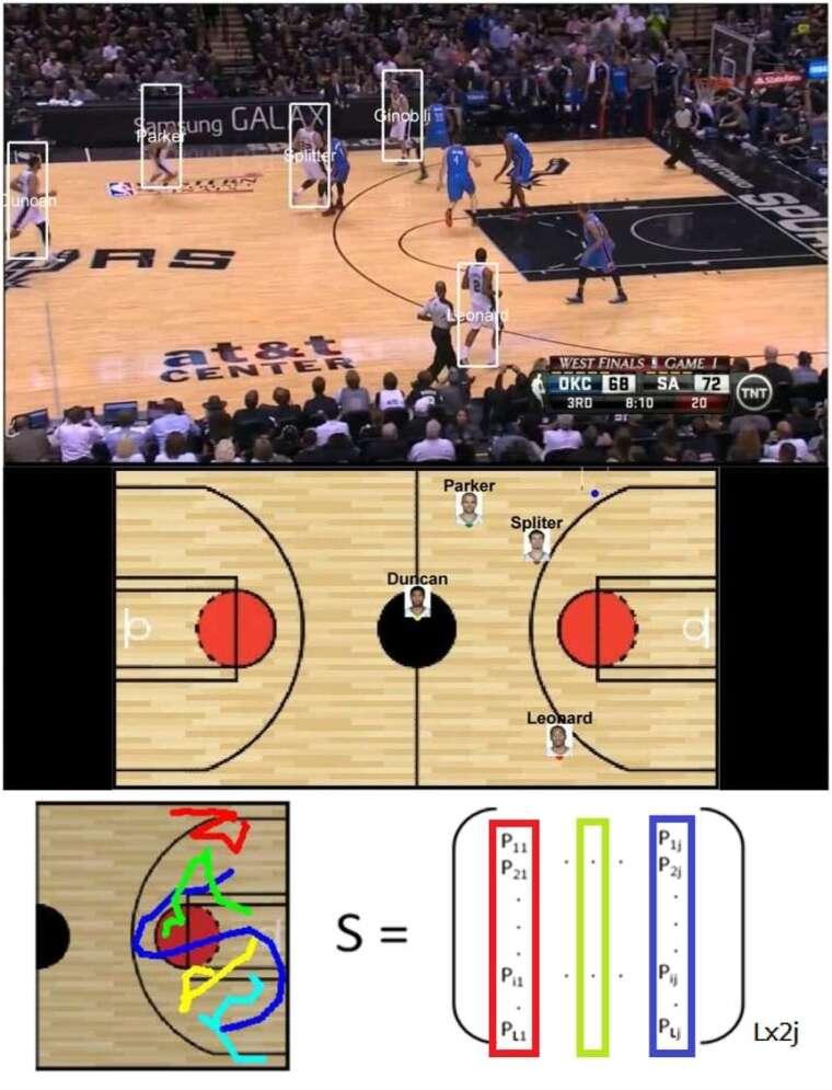 電腦先擷取球賽的片段,辨認出移動的球員 (上圖),然後轉換成平面,測量移動的軌跡與速度 (中圖),最後,透過數學函數的分析,比對資料庫,找出相符的戰術 (下圖)。 資料來源|廖弘源 圖說設計|黃楷元