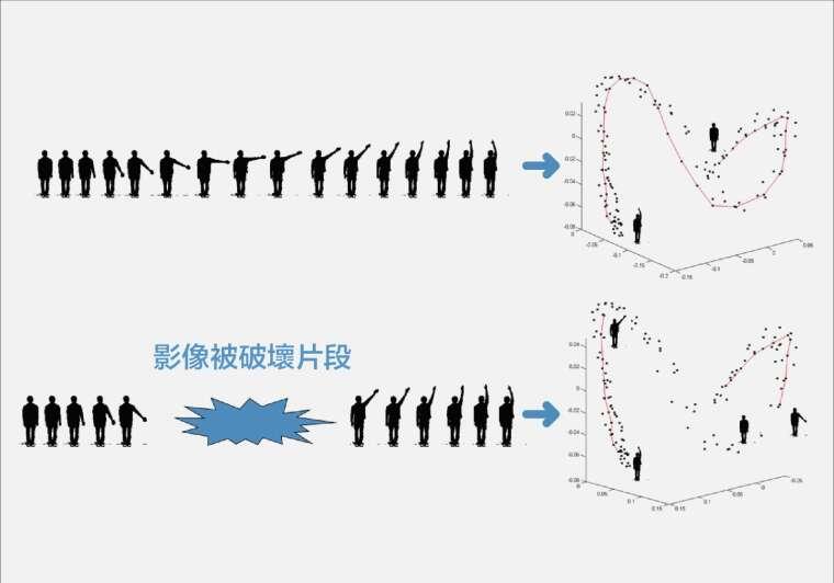 人連續的動作,經過 ISOMAP 技術進行轉換後,連結連續姿態變化的軌跡 資料來源|廖弘源 圖說設計|黃楷元、張語辰