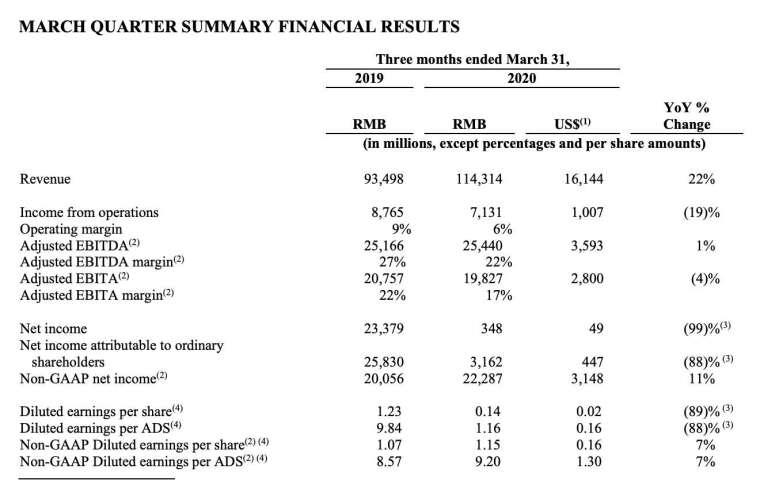 2020 財年 Q4 財報數據 (圖:阿里巴巴)