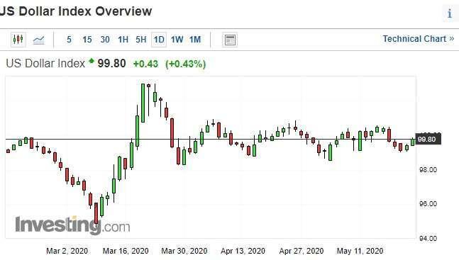美元指數日線圖。(來源:investing.com)