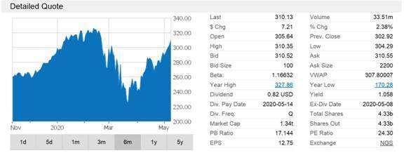 (圖六:美國 Apple 公司股價變化,鉅亨網)