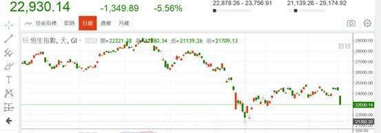 (圖一:香港恆生股價指數,鉅亨網)