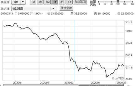 (圖四:北海布侖特原油價格日曲線圖,鉅亨網)