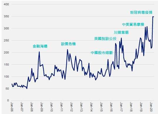 資料來源:彭博,截至 2020 年 4 月 30 日止。* 經濟政策不確定性指數採用 GDP 加權方式計算,彭博代碼為 EPUCGLCP Index