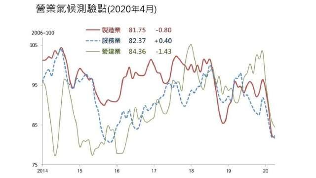 4月營業氣候測驗,服務業終結連跌。(圖:台經院提供)