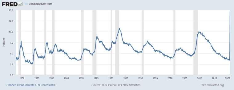 美國失業率 圖片:Fred