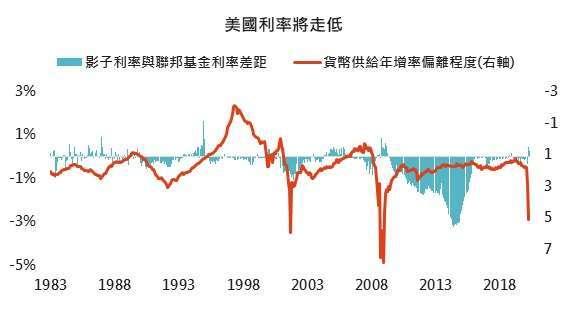 資料來源:Bloomberg、FED,「鉅亨買基金」整理,2020/05/21。