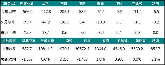 資料來源:Bloomberg,2020/05/25,中國信託投信整理。