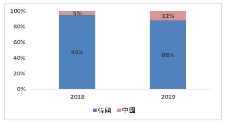 資料來源: 群智諮詢, 全球 AMOLED 智慧手機面板出貨比重(依地區分)