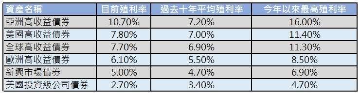 資料來源:Bloomberg,「鉅亨買基金」整理,資料日期:2020/5/20。債券係採美銀美林各債券指數,此資料僅為歷史數據模擬回測,不為未來投資獲利之保證,在不同指數走勢、比重與期間下,可能得到不同數據結果。