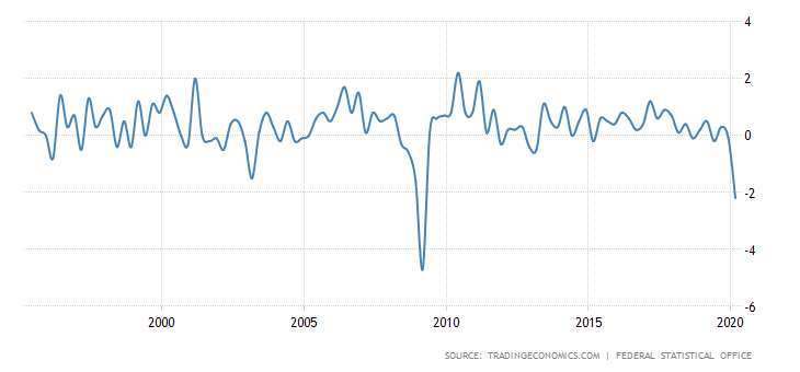 德國 GDP 季增率 圖片:tradingeconomics
