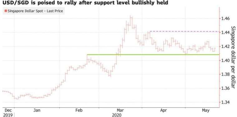 美元兌星元近兩個月屢測低點獲支撐後有望進一步展開反彈。(來源:Bloomberg)