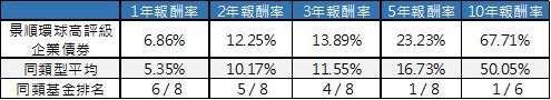 資料來源: 晨星, 基金績效統計至 2020 年 4 月底,年度報酬為 2010-2019 年。本基金為景順環球高評級企業債券基金 (基金之配息來源可能為本金) C - 年配息股 美元,成立日期為 2009 年 9 月 1 號,參考指數為 Bloomberg Barclays Global Aggregate Corporate Index (Hedged USD) 獎項資料來源為 AsianInvestor,獎項評選期間至 2020 年 1 月